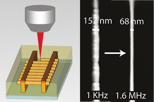 Direct laser writing of nanowires in Chalcogenide glasses with λ/12 resolution