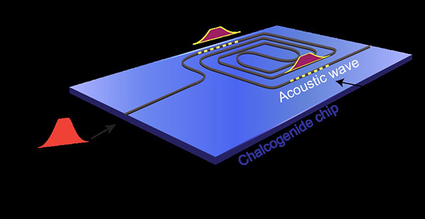 CUDOS Stylised image of the chalcogenide glass microchip
